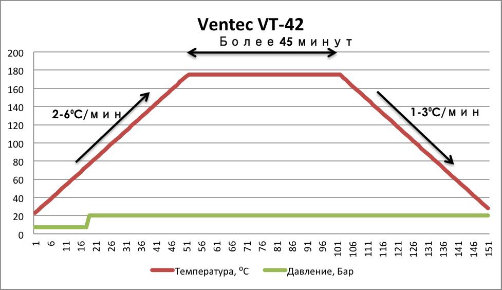 vt-42